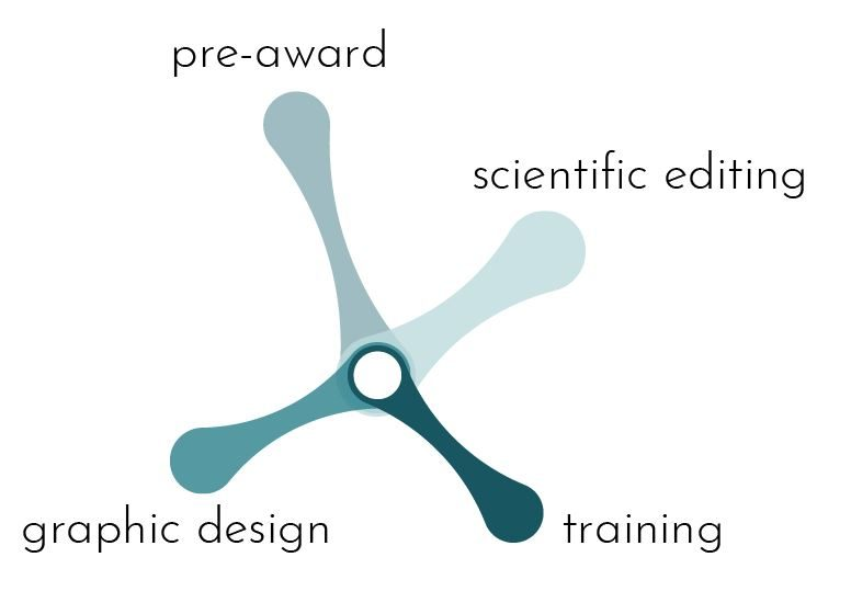 Grant editing and application support. YOUR EXTERNAL PRE-AWARD GRANTS OFFICE. Proposal development, scientific editing and consulting services in the life sciences